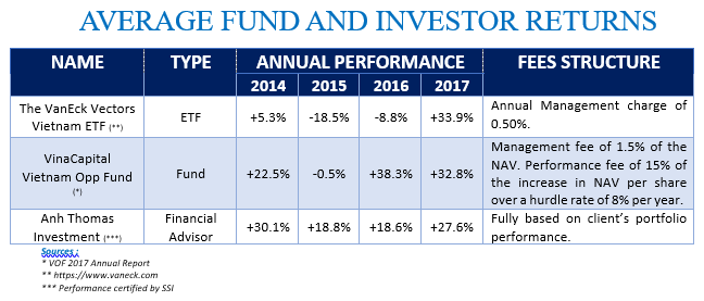 Average Fund and Investor Returns