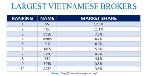Largest Vietnamese Brokers