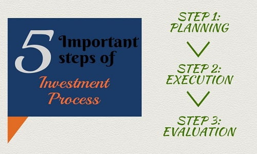 Investment Process Steps