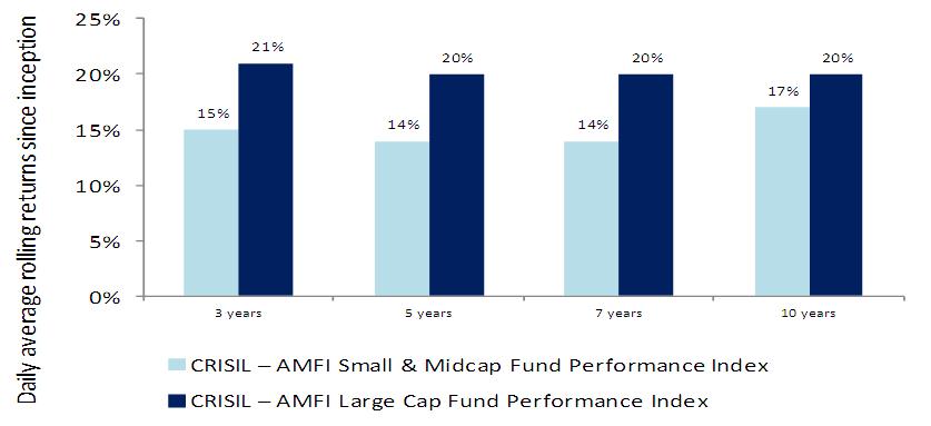 Large cap mutual funds returns